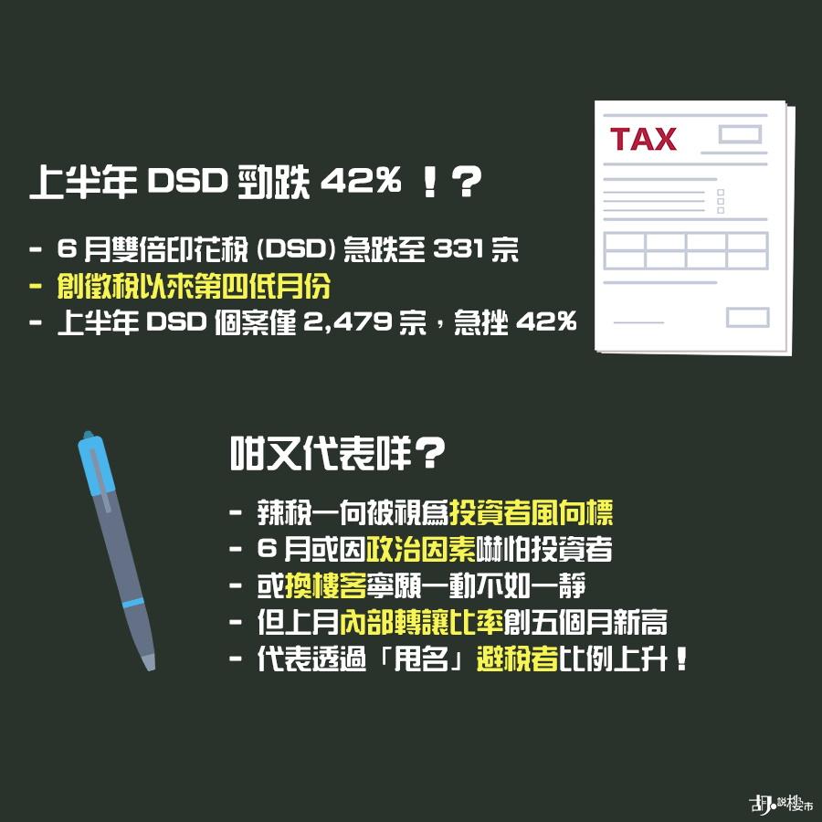 「雙倍印花稅」(DSD) 急跌至只得331宗
