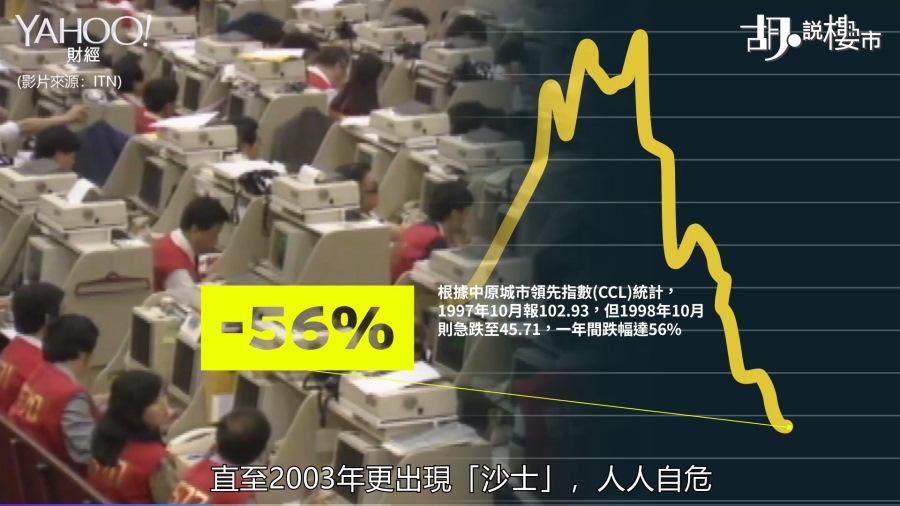 1998年本港樓價一年間暴瀉56%