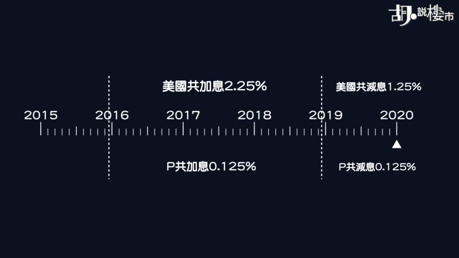 2016年至2019年期間,美國共加息2.25% ,P共加息0.125%;2019年至今,美國共減息1.25%,P共減息0.125%