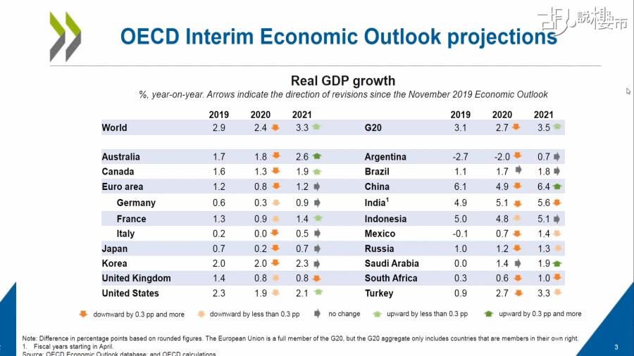 經合組織預期,今年環球經濟增長下按年跌2.4%,中國今年實質經濟增長將按年下跌4.9%