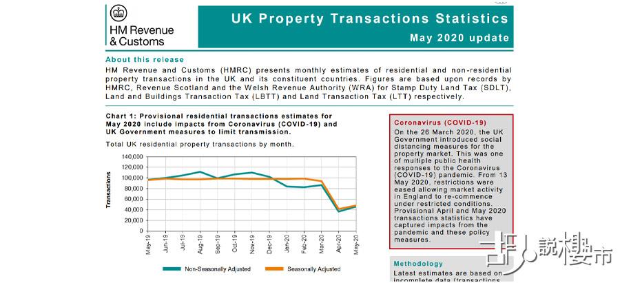 英國稅務及海關總署發表報告,5月英國住宅成交急跌近50%。