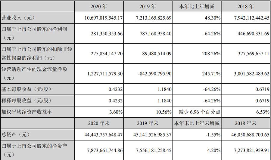 中洲控股2020年報內容