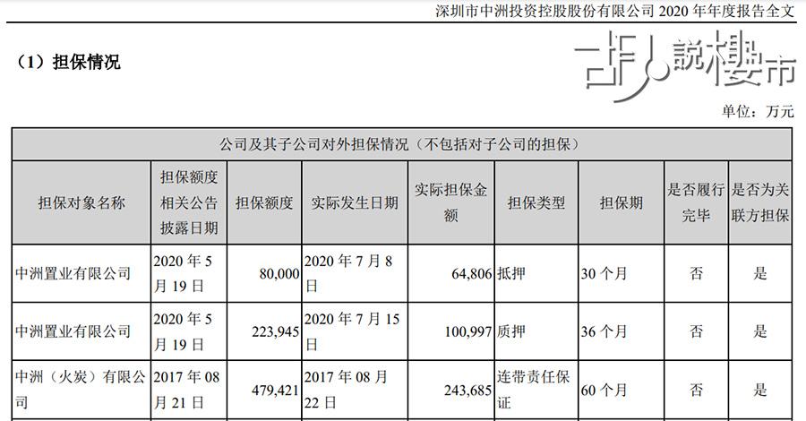 中洲控股年報顯示,曾為中洲置業擔保貸款